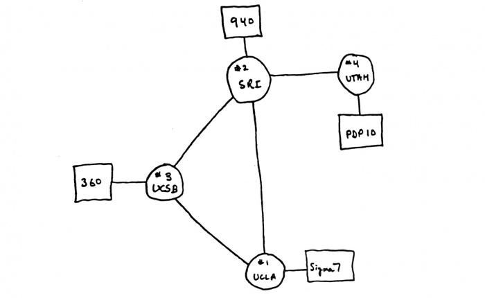 ARPA Network, December 1969.